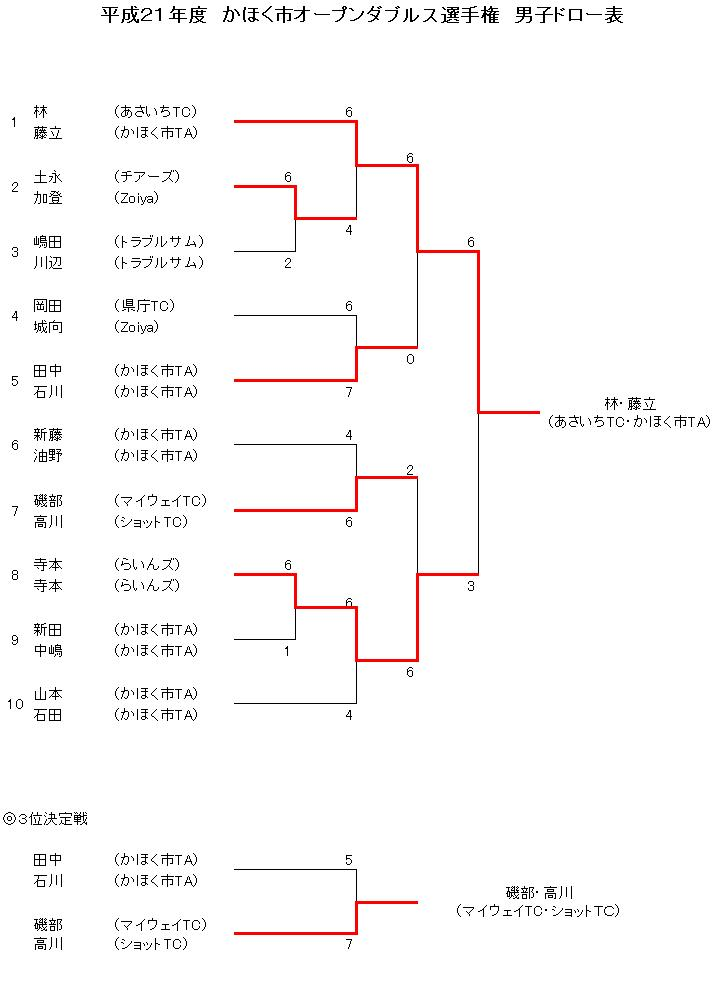 H21オープンダブルス男子