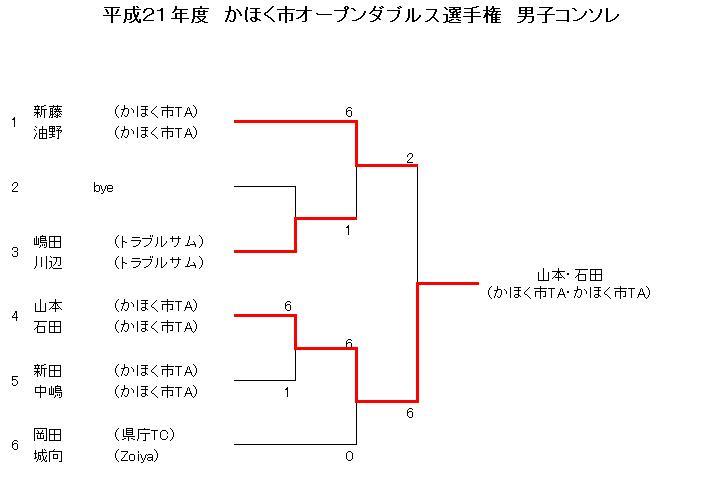 H21オープンダブルス男子コンソレ