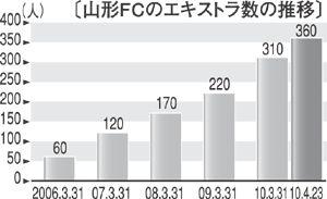 20100501山形新聞グラフ