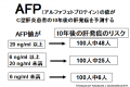 AFP値と将来の肝発がん予測