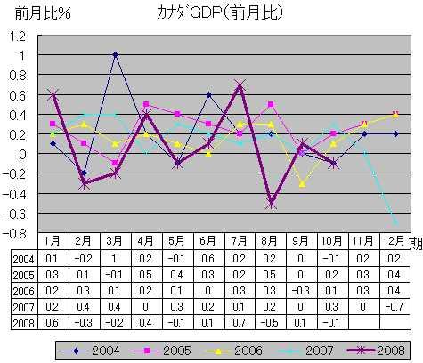 加GDP(前月比)