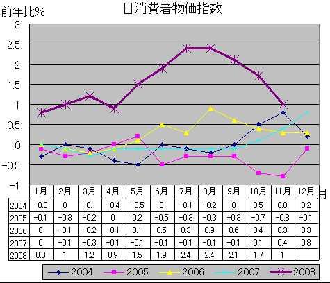 日消費者物価指数