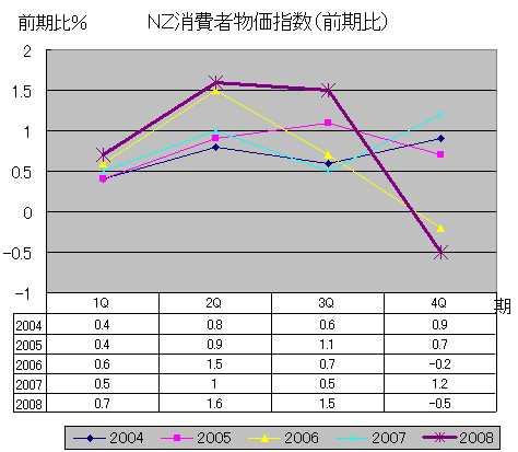 NZ消費者物価指数(前期比)
