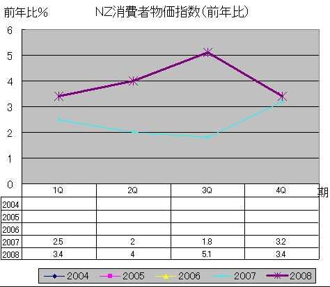 NZ消費者物価指数(前年比)