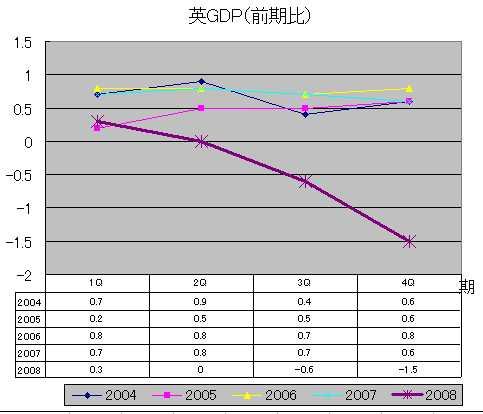 英GDP(前期比)