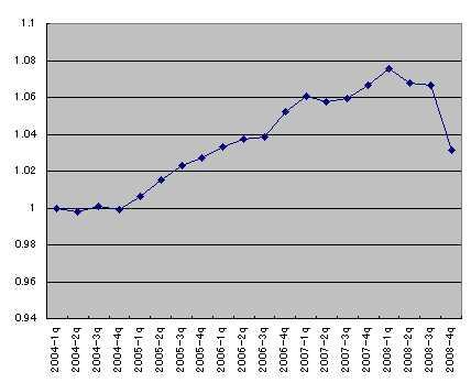日GDP伸び率