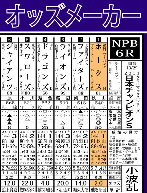 2011日本チャンピオンS結果