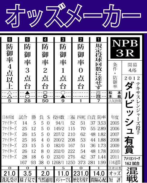 2012ダルビッシュ有賞防御率