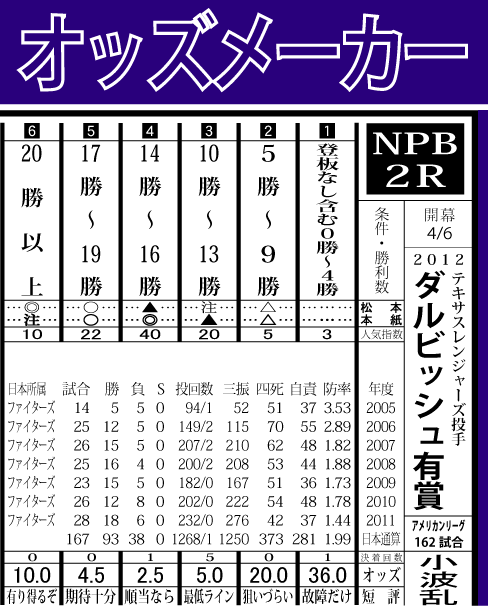 2012ダルビッシュ有賞勝数