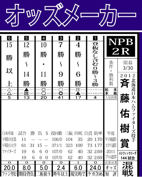 2012斉藤佑樹賞