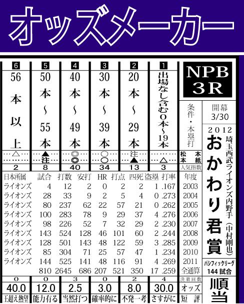 2012おかわり(中村剛也)賞