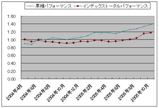 performance200510.jpg