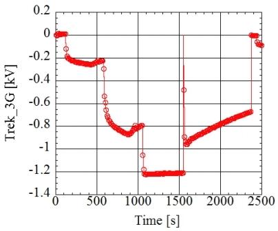 ビーム照射時のTrek3Gの出力変化