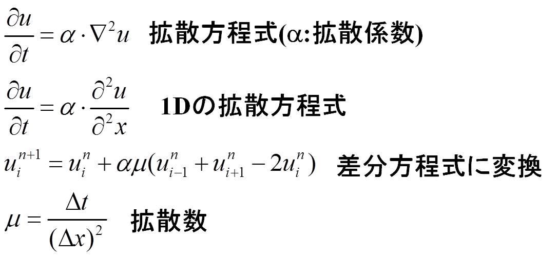 拡散方程式一次元