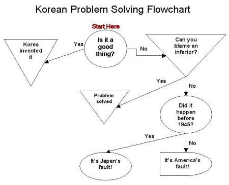 problem-flowchart.jpg