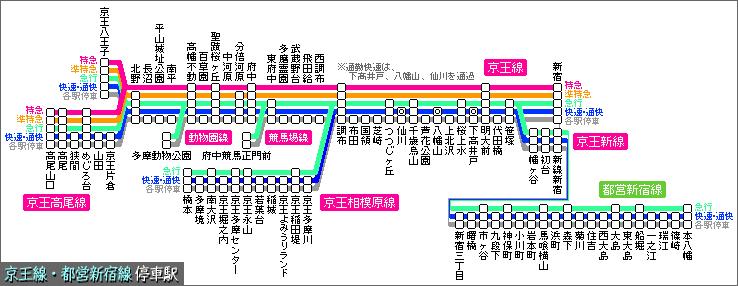 図 京王 線 路線
