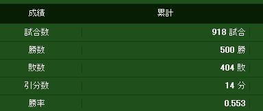 500勝達成!!