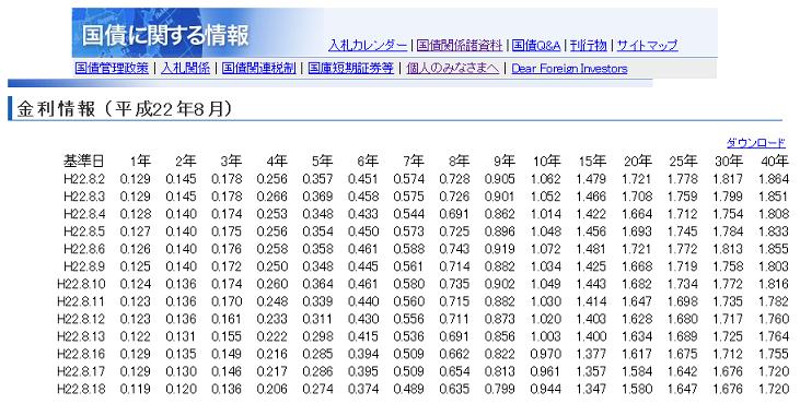 日本国債利率