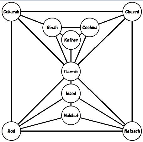 Sephirothic_topology002
