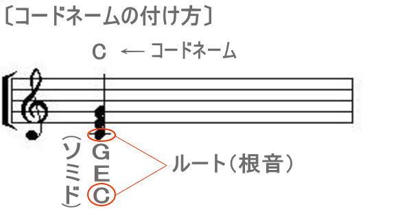 chordname.jpg