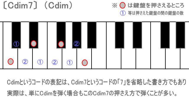 keyCdim7.jpg