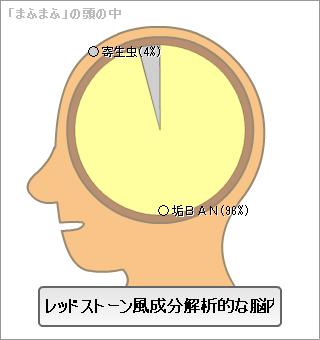脳内メーカーまふまふ