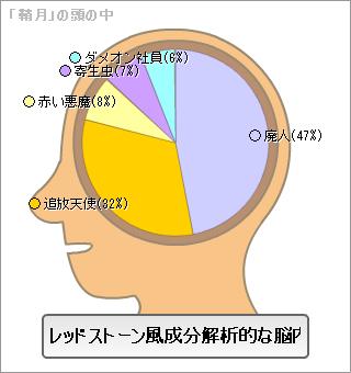 脳内メーカー鞘月