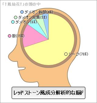 脳内メーカー鳳仙花