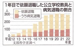111109 産経グラフ