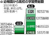 120211読売新聞