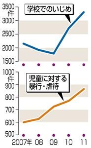 120302 東京新聞