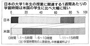 120327 日経新聞グラフ