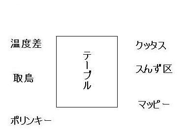 20120414オフ会2席順2