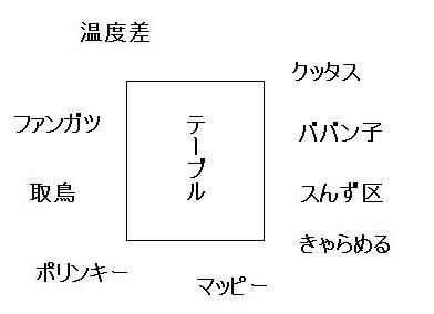 20120414オフ会2席順1