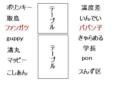 20120414オフ会1席順2