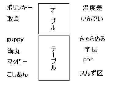 20120414オフ会1席順1