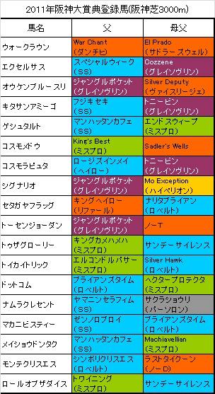 阪神大賞典登録馬