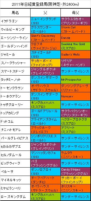 日経賞登録馬