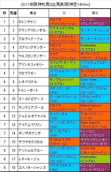 阪神牝馬S出馬表