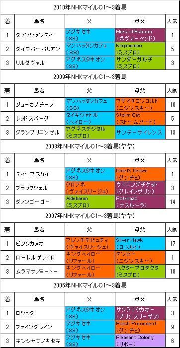 NHKマイルC過去5年
