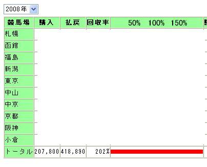 2008収支