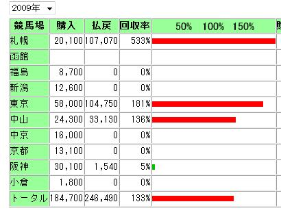 2009前半収支