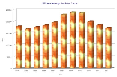 France-2011-Motorcycles-Sales.jpg