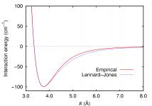 Argon_dimer_potential_and_Lennard-Jones.png