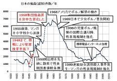 日本の強姦(認知)件数/年