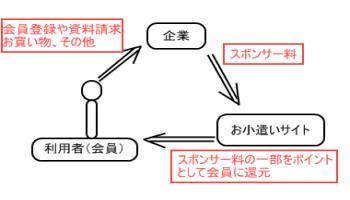 http://blog-imgs-29.fc2.com/o/k/o/okozukaichokin/okodukaisetumei2.png