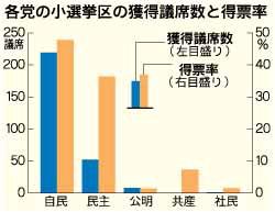 各党の小選挙区の獲得議席数と得票率