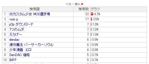 2009年13月度アクセス解析