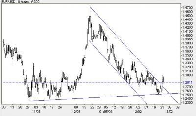 EUR0223-