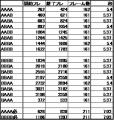 WRマテ3フレームデータ